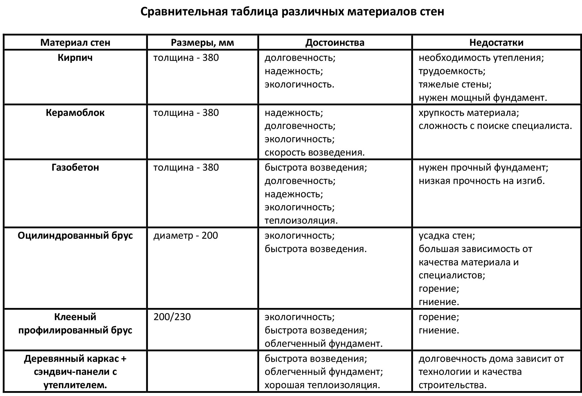 Сравнительная таблица различных материалов стен